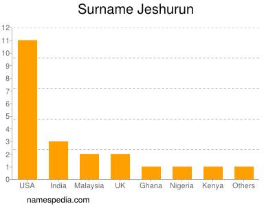 Surname Jeshurun