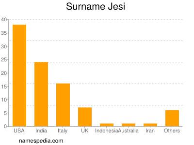 Surname Jesi