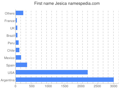 Given name Jesica