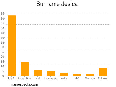 Surname Jesica