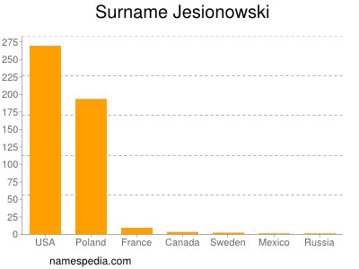 Surname Jesionowski