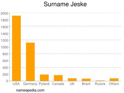 Surname Jeske