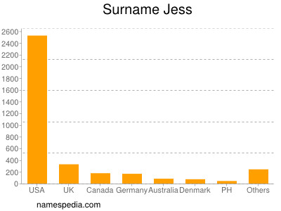 Surname Jess