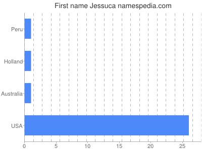 Given name Jessuca