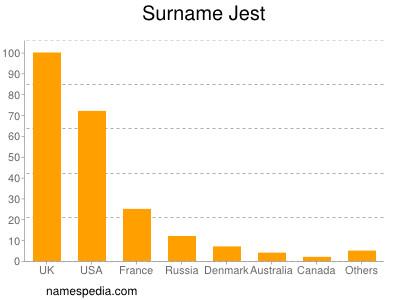 Surname Jest