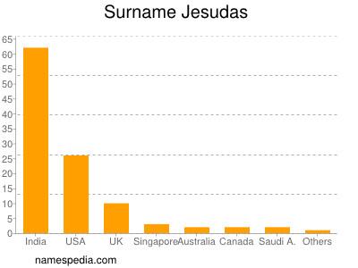 Surname Jesudas