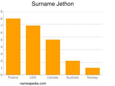 Surname Jethon