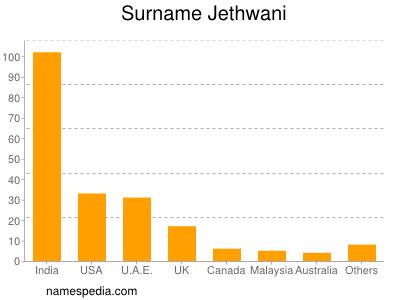 Surname Jethwani