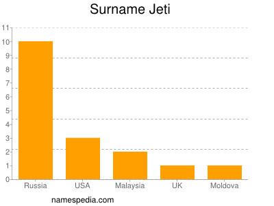 Surname Jeti