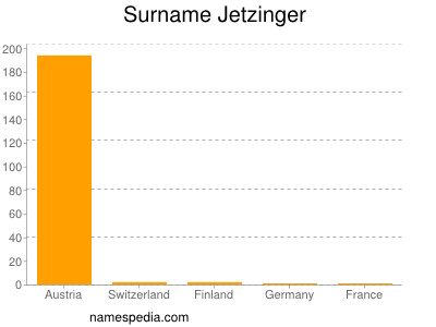 Surname Jetzinger