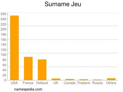 Surname Jeu