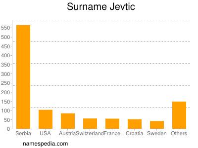Surname Jevtic