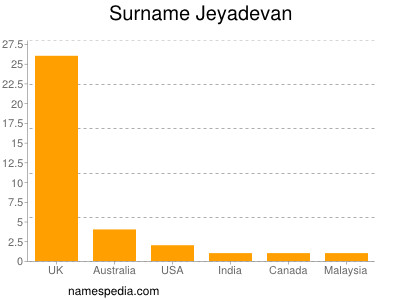 Surname Jeyadevan