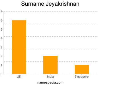 Surname Jeyakrishnan
