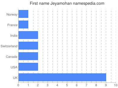 Given name Jeyamohan
