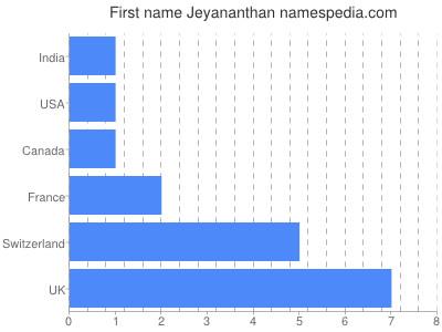 Given name Jeyananthan
