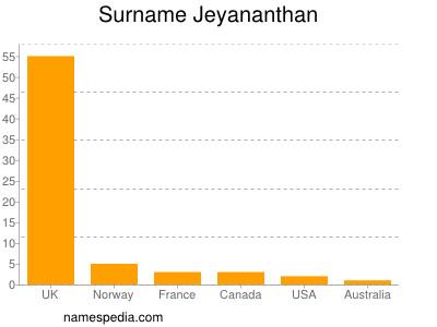 Surname Jeyananthan