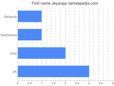 Given name Jeyaraja