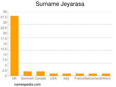 Surname Jeyarasa