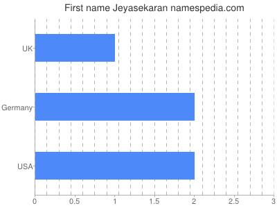 Given name Jeyasekaran