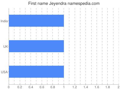 Given name Jeyendra