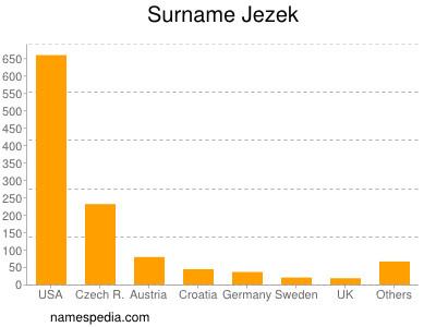 Surname Jezek