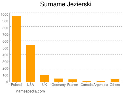 Surname Jezierski