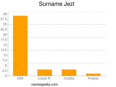 Surname Jezl