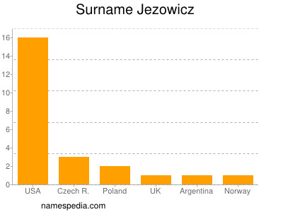 Surname Jezowicz