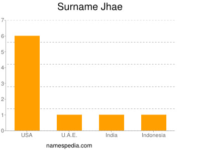 Surname Jhae