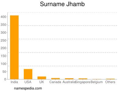 Surname Jhamb