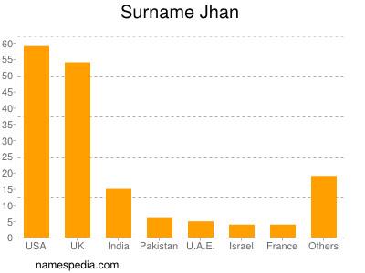 Surname Jhan