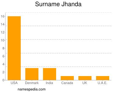 Surname Jhanda