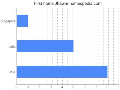 Given name Jhawar