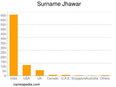 Surname Jhawar