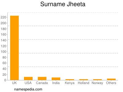 Surname Jheeta