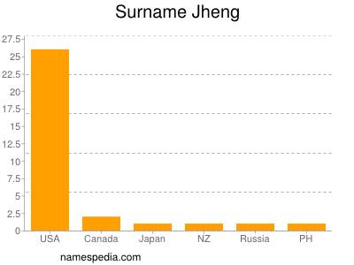 Surname Jheng
