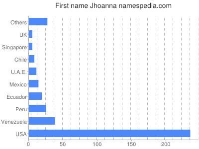 Given name Jhoanna