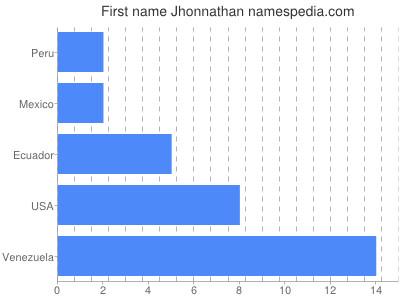 Given name Jhonnathan