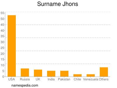 Surname Jhons
