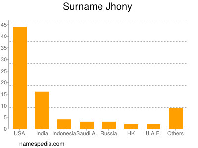 Surname Jhony