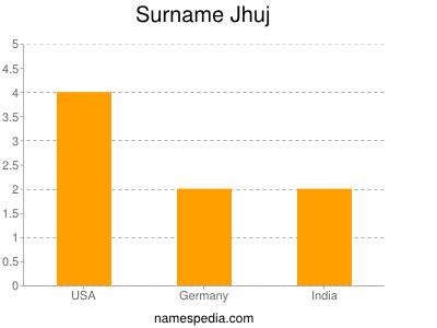 Surname Jhuj