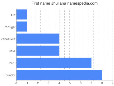 Given name Jhuliana