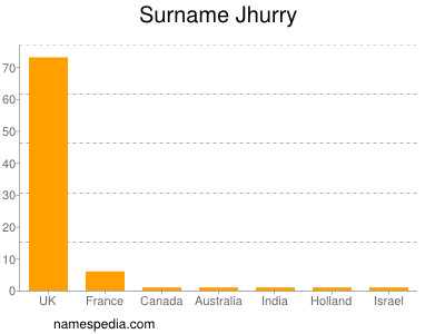 Surname Jhurry
