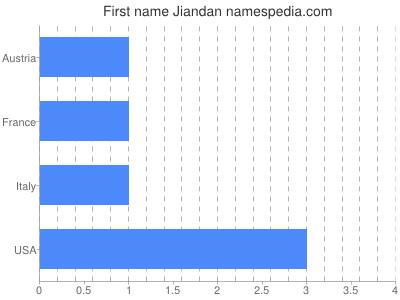 Given name Jiandan