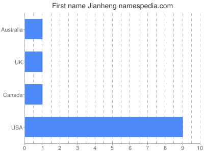 Given name Jianheng