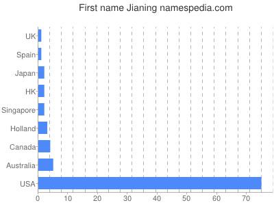Given name Jianing