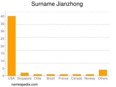 Surname Jianzhong