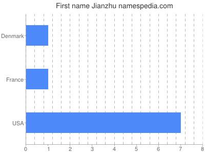 Given name Jianzhu