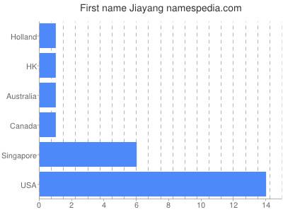Given name Jiayang